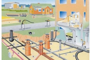 СП «Наружные сети и сооружения»: проект и установка систем