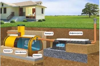 Местная канализация в частном доме: правила выбора