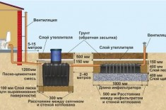 Как правильно определить глубину укладки труб