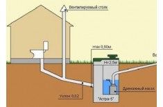 Настройка правильного угла канализации
