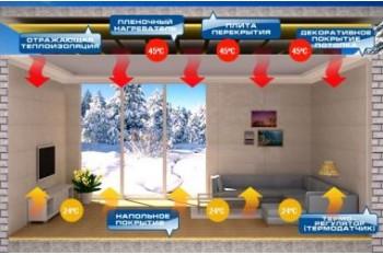 Инфракрасное отопление ПЛЭН: универсальное решение