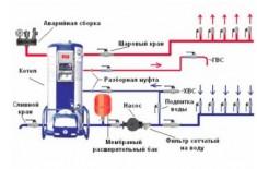 Схемы подключения газового котла к системе отопления