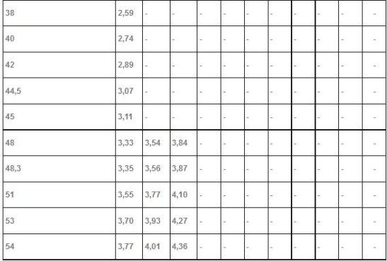 вторая таблица прямошовных труб 3-8мм
