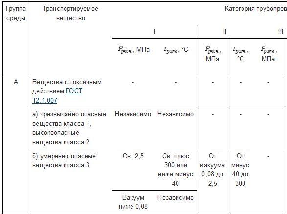 таблица категорий трубопроводов