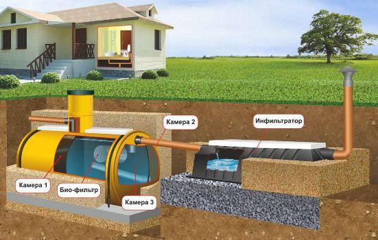 подзменое водоснабжение и канализация
