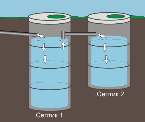 установка септика из бетонных колец