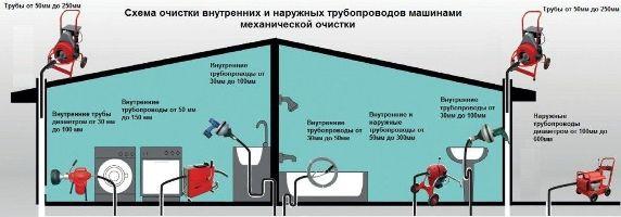 схема прочистки внутренних и наружных трубопроводов
