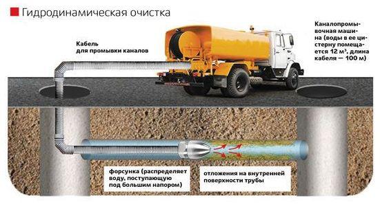 расходы воды при гидродинамической прочистке канализации