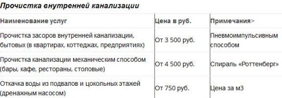 тарифы на прочистку внутренней канализации