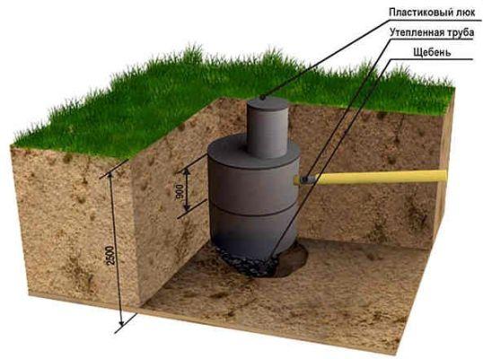 особенности сооружения канализации
