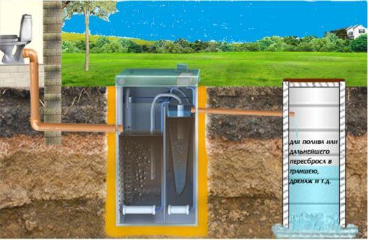 технология канализации на даче