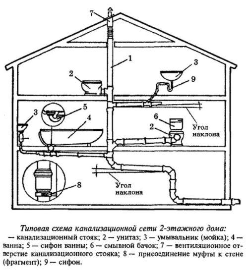 типовая схема канализационной сети