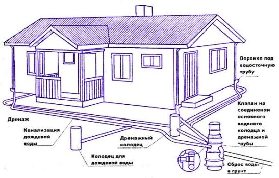 схема прокладки канализационных сетей
