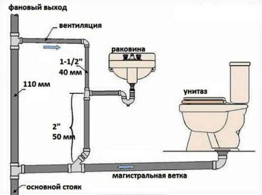 схема стояка канализации