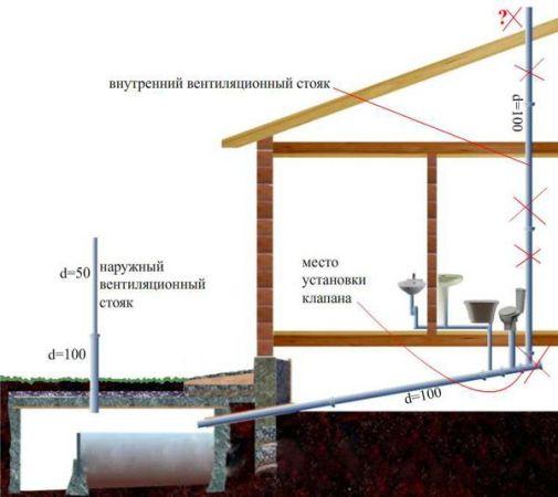 место установки воздушного клапана