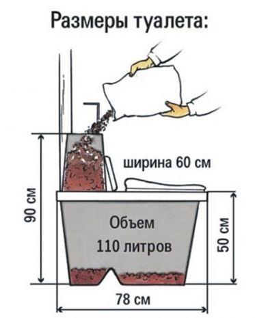 замеры туалета с химическими реагентами