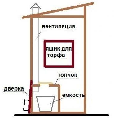 схема туалета клозета