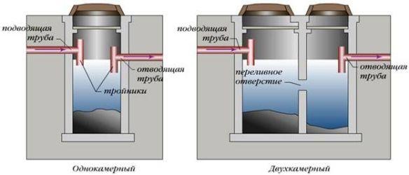 принцип работы однокамерного и 2х камерного септика