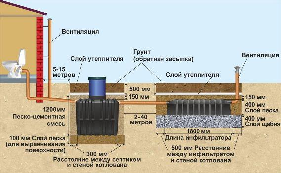 характеристики септика танк