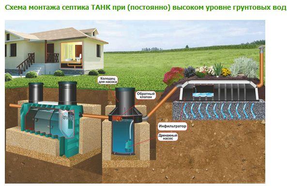 монтаж с высоким уровнем грунтовых вод