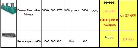стоимость септиков танк 4