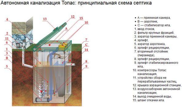 схема септика топас