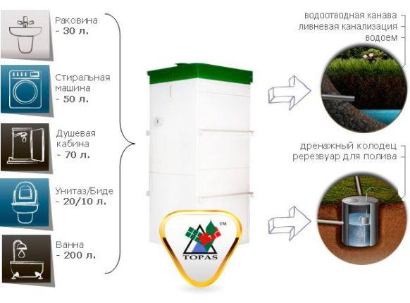 септик топас для всех видов водоснабжения и канализации