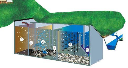 6 очистных зон в септиках тверь