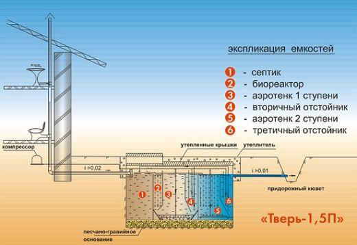экспликация емкостей септика тверь 1,5п