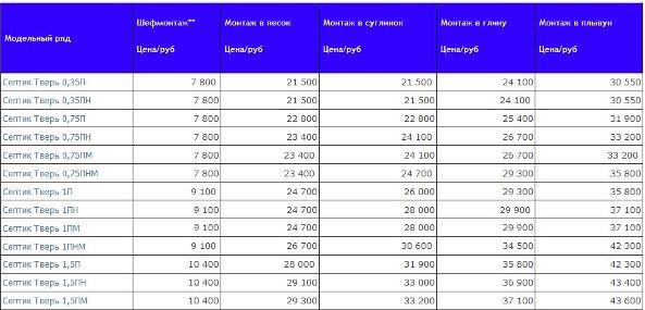 стоимость монтажа септиков тверь