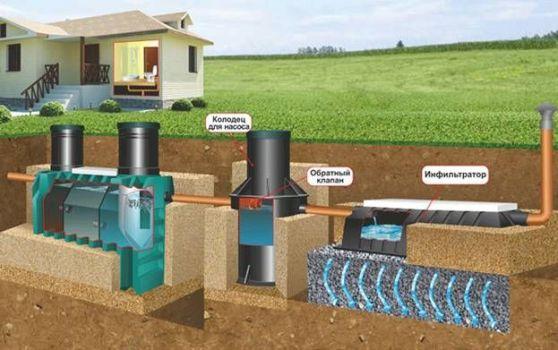 полная система канализации