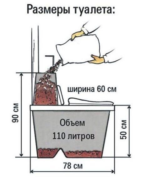 как пользоваться торфяным биотуалетом