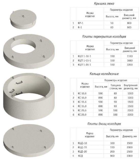 схема бетонных колец для колодца