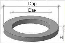 диаметрвнутренний внешний и высота