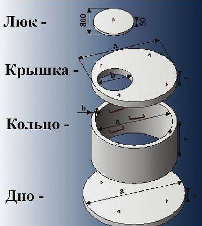 люк крышка кольцо дно