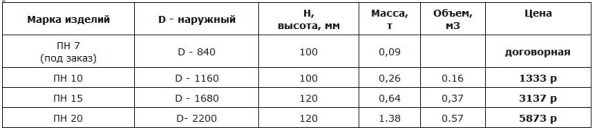 размеры и цены на днище