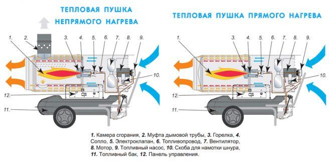 принцип тепловой пушки