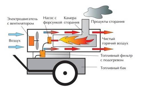 принцип работы дизельной пушки