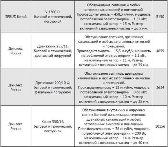 фекальные насосы россия и китай