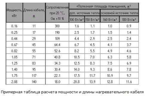 примерная таблица расчета площади