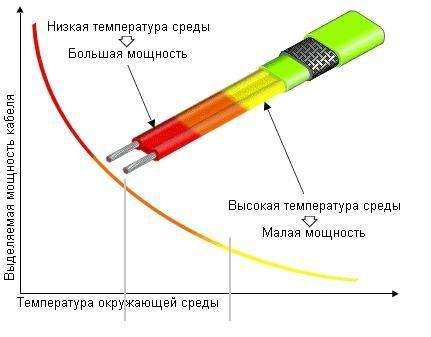 соотношение мощности с температурой