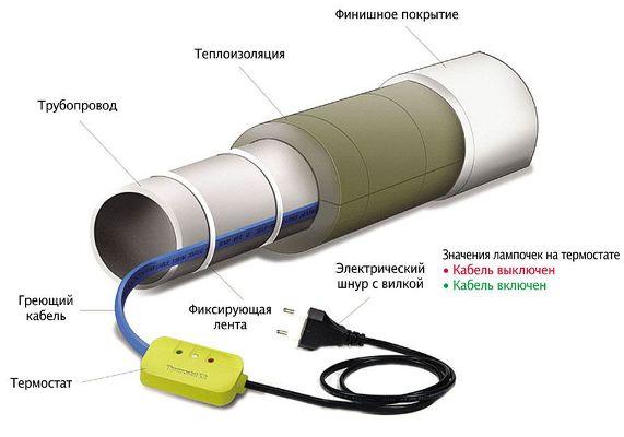 греющий кабель с термостатом для водопровода