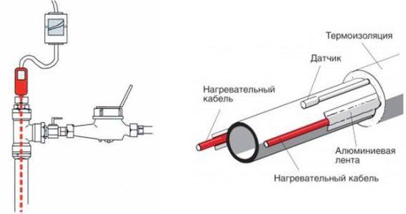 установка наружного саморегулирующего кабеля