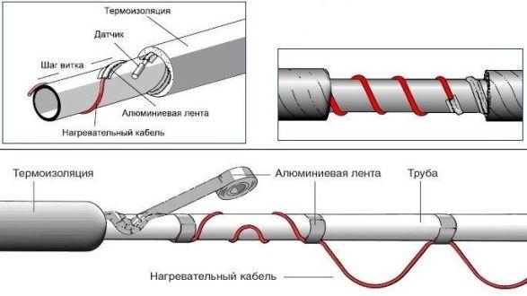 параллельный монтаж кабеля на трубу