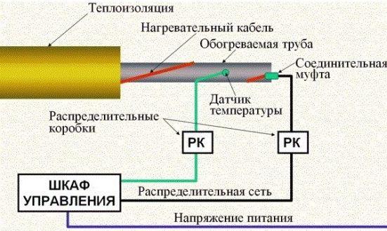 укладка по прямой линии