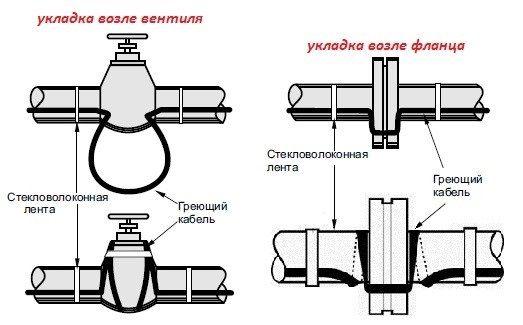 комбинированная укладка кабеля
