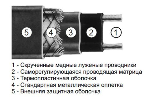 составные части кабеля
