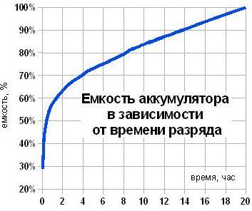 емкость от времени заряда