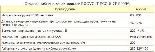эко экловольт