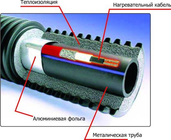 наружный греющий кабель для водопроводных труб